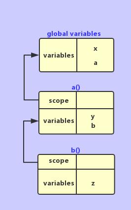 js-scope